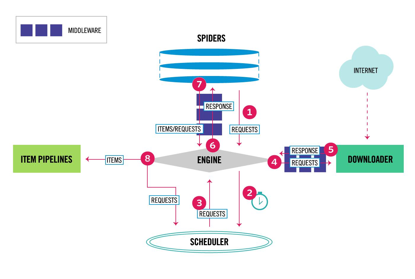 scrapy_architecture_02